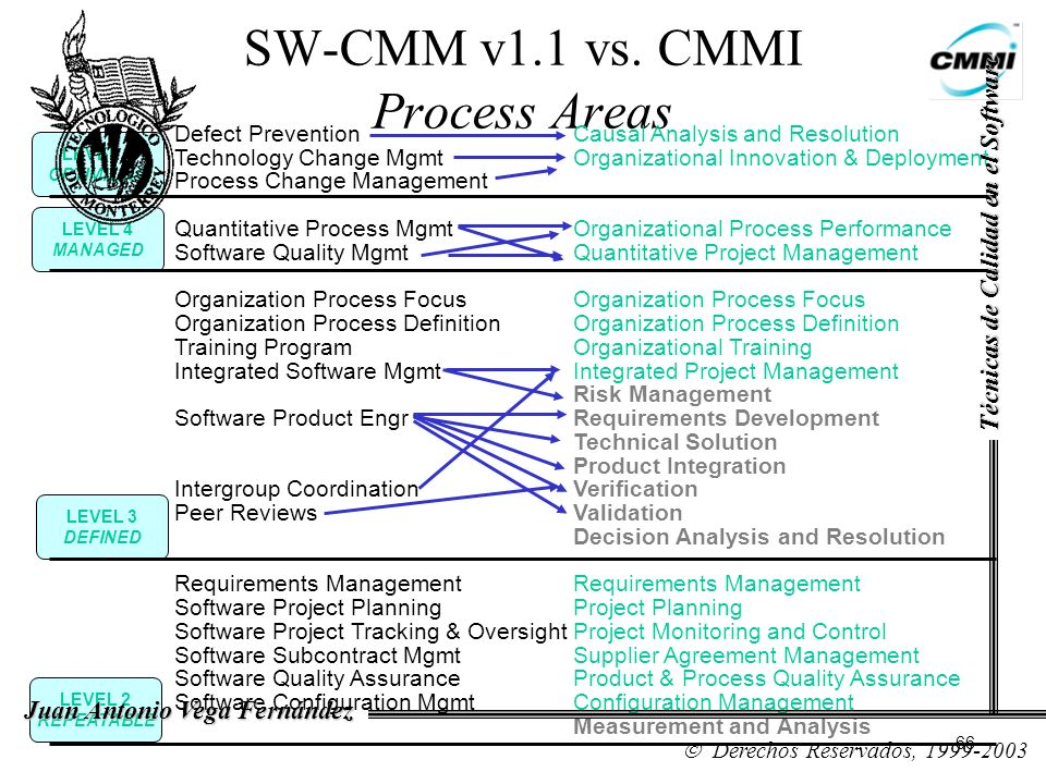 SW-CMM v1.1 vs. CMMI Process Areas