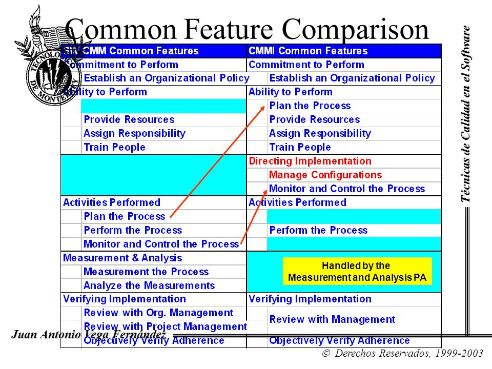 Common Feature Comparison