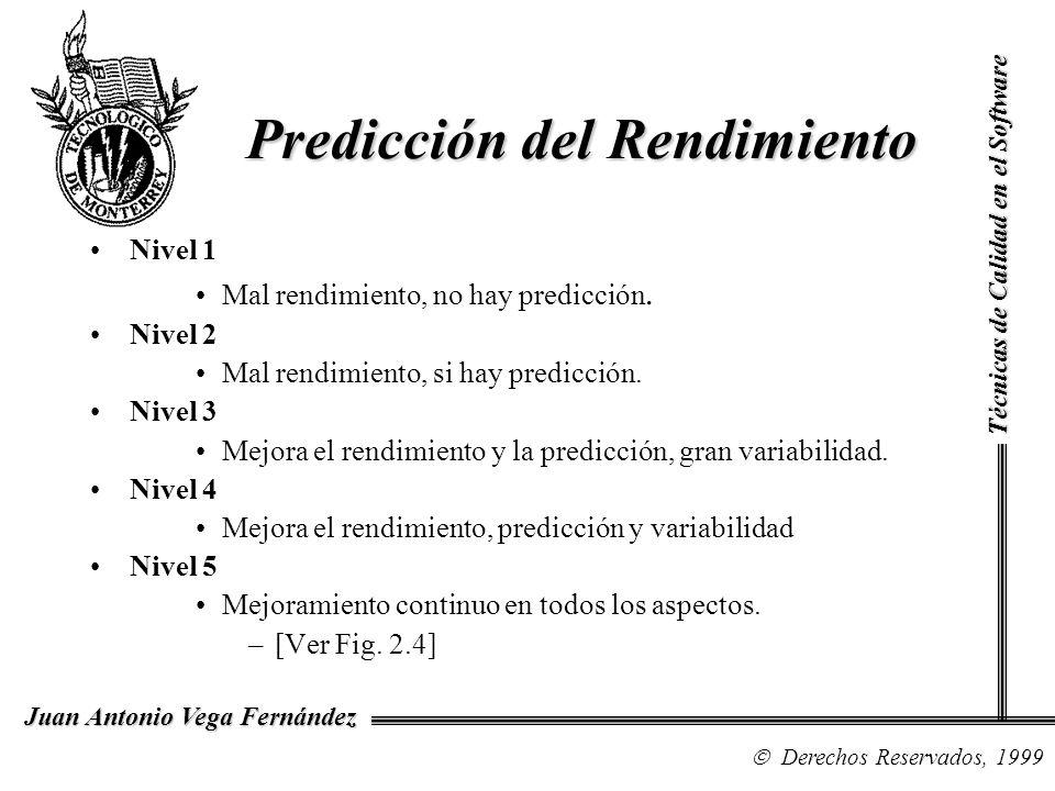Predicción del Rendimiento