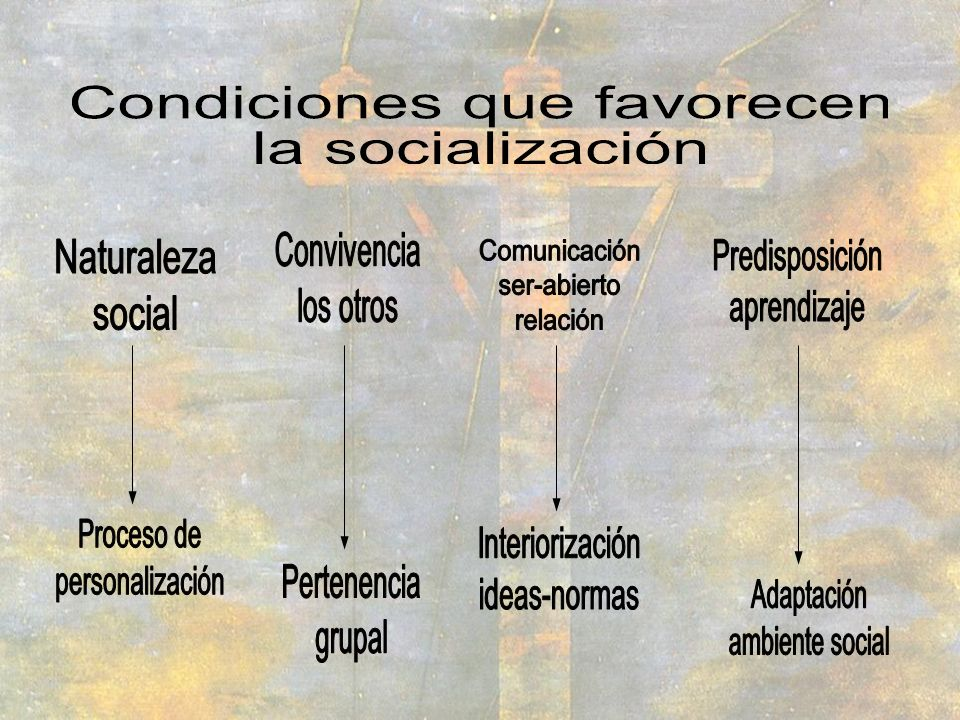 Convivencia los otros. Naturaleza. social. Comunicación. ser-abierto. relación. Predisposición.
