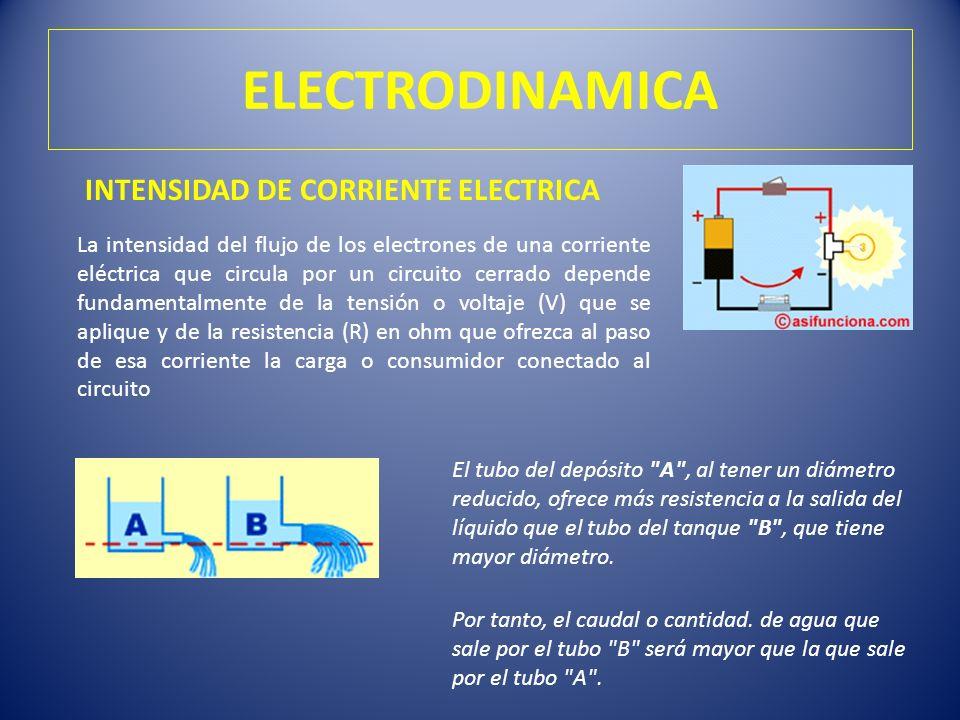 ELECTRODINAMICA INTENSIDAD DE CORRIENTE ELECTRICA