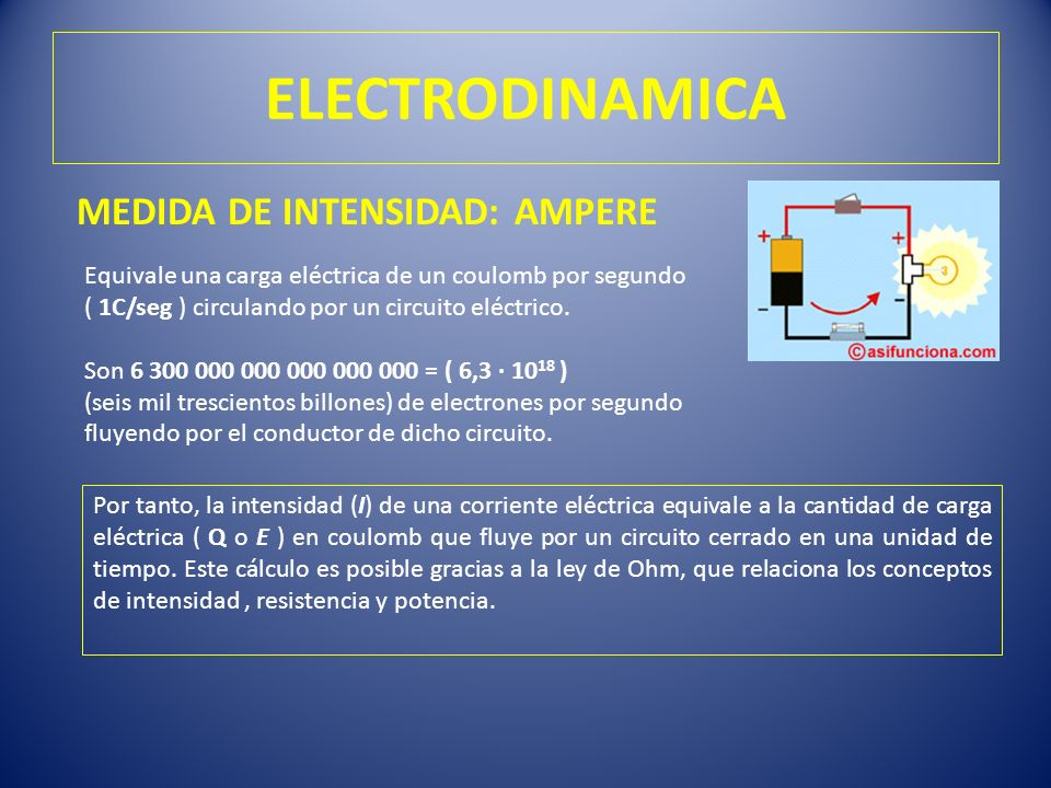 ELECTRODINAMICA MEDIDA DE INTENSIDAD: AMPERE