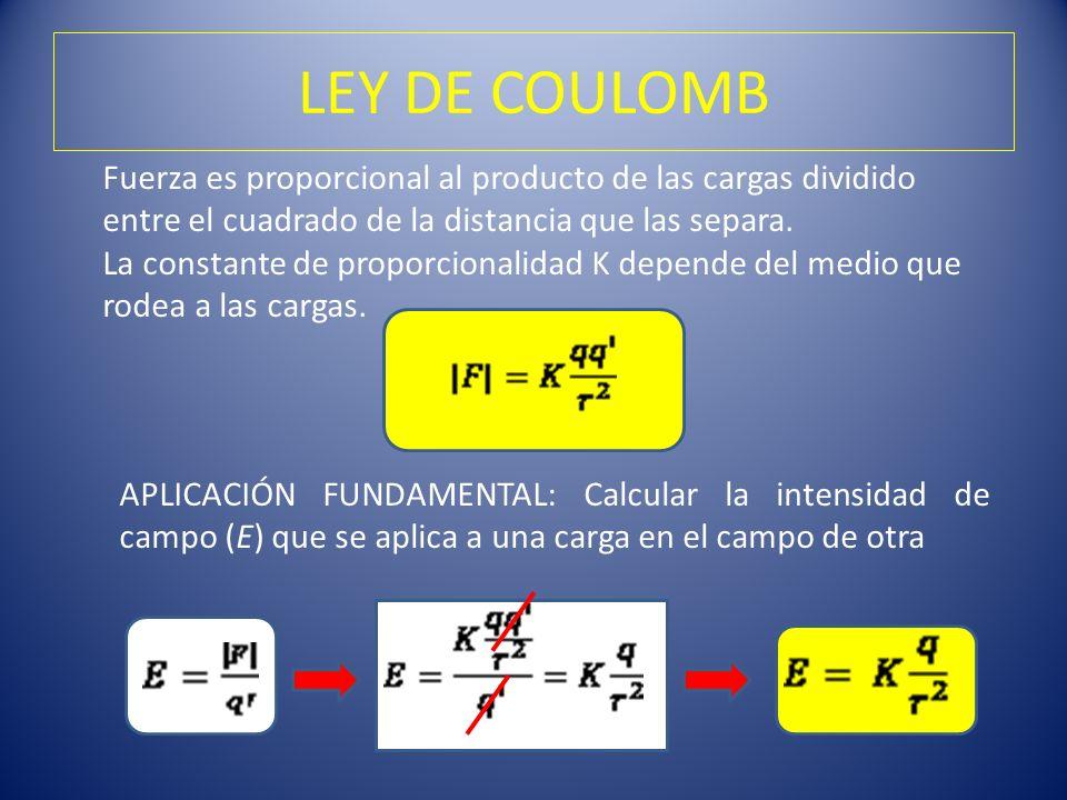 LEY DE COULOMB Fuerza es proporcional al producto de las cargas dividido entre el cuadrado de la distancia que las separa.