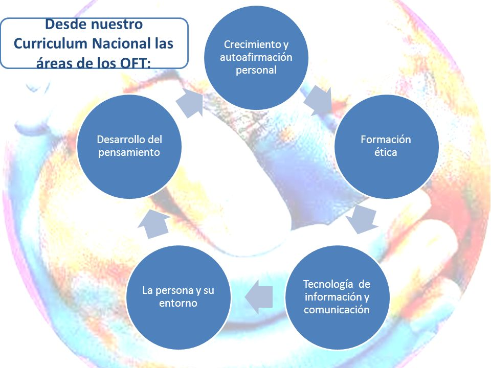 Desde nuestro Curriculum Nacional las áreas de los OFT: