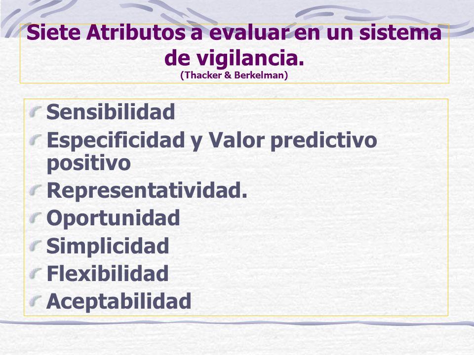 Siete Atributos a evaluar en un sistema de vigilancia