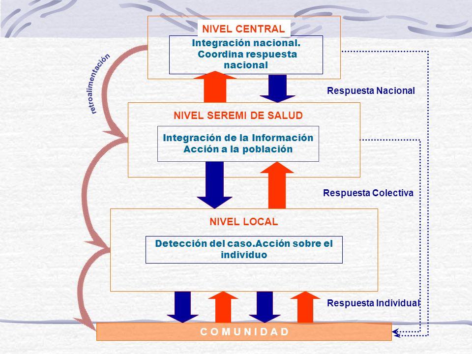 NIVEL CENTRAL NIVEL SEREMI DE SALUD NIVEL LOCAL C O M U N I D A D