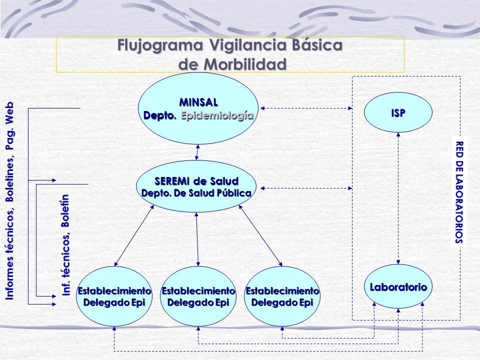 Flujograma Vigilancia Básica