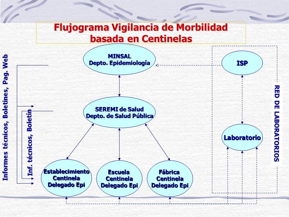 Flujograma Vigilancia de Morbilidad basada en Centinelas