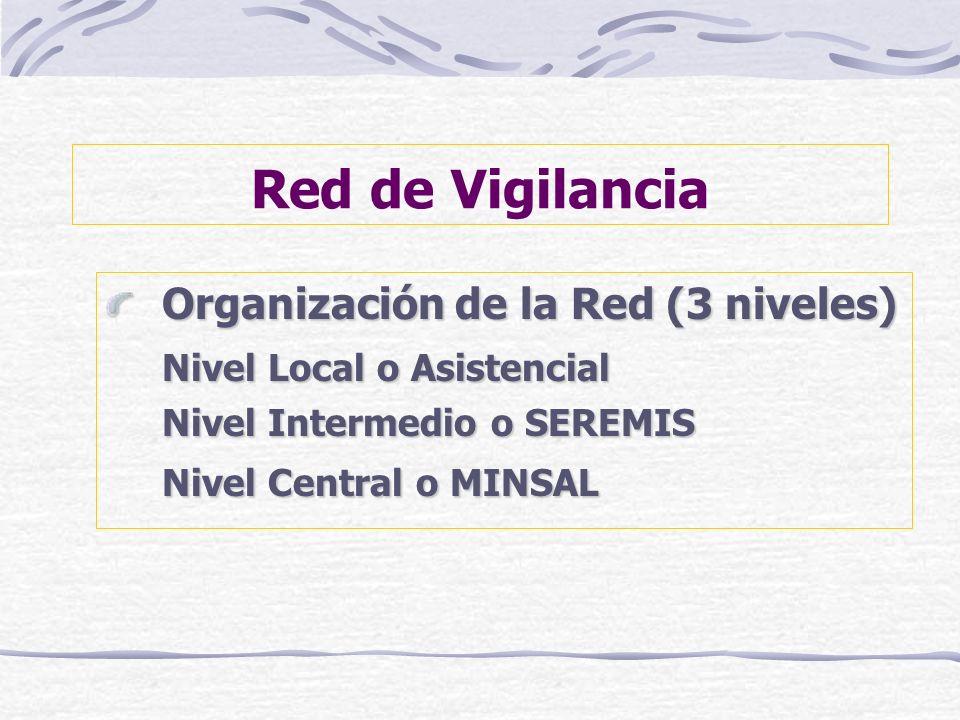 Red de Vigilancia Organización de la Red (3 niveles)