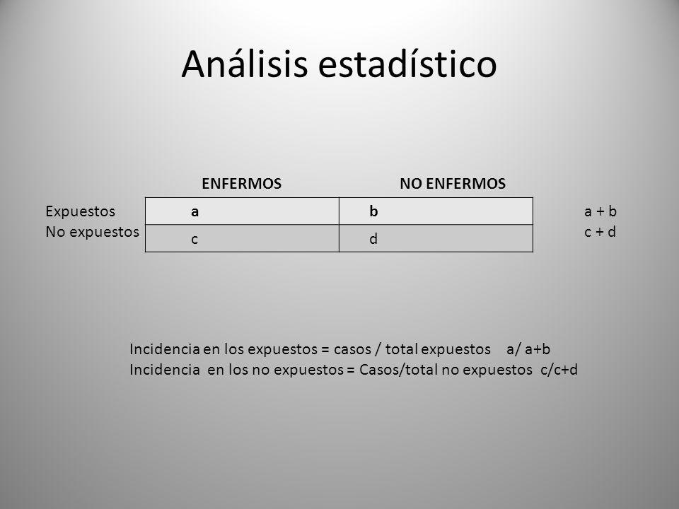 Análisis estadístico ENFERMOS NO ENFERMOS Expuestos No expuestos a b c