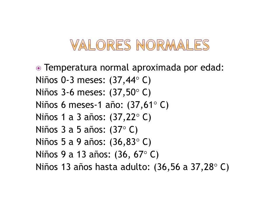 Valores normales Temperatura normal aproximada por edad: