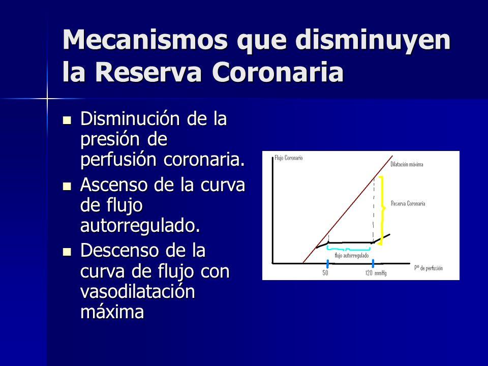 Mecanismos que disminuyen la Reserva Coronaria
