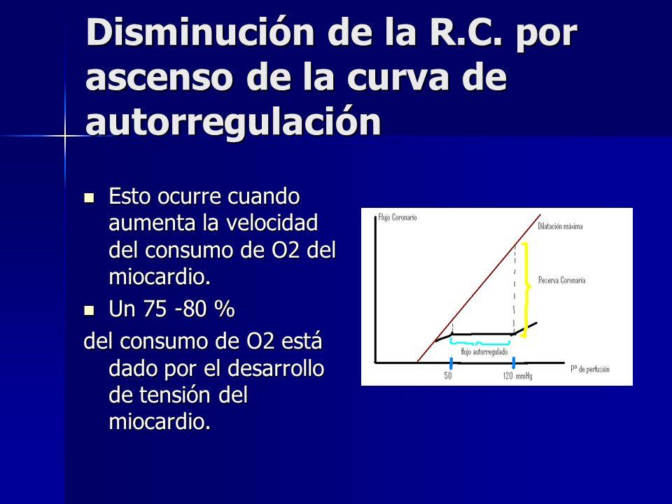 Disminución de la R.C. por ascenso de la curva de autorregulación