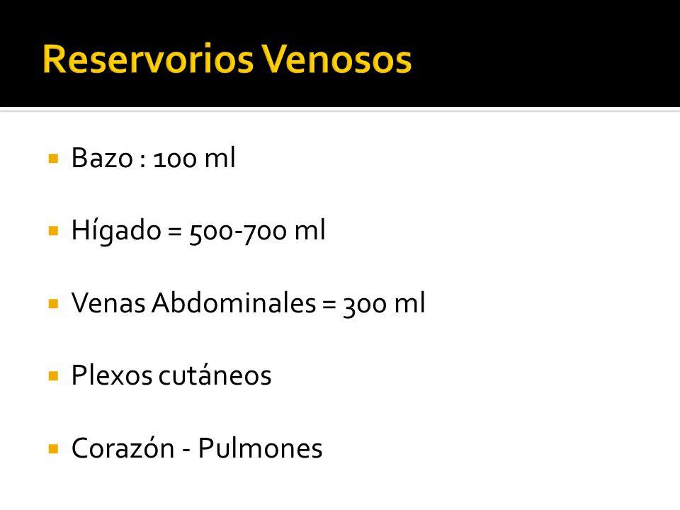 Reservorios Venosos Bazo : 100 ml Hígado = 500-700 ml