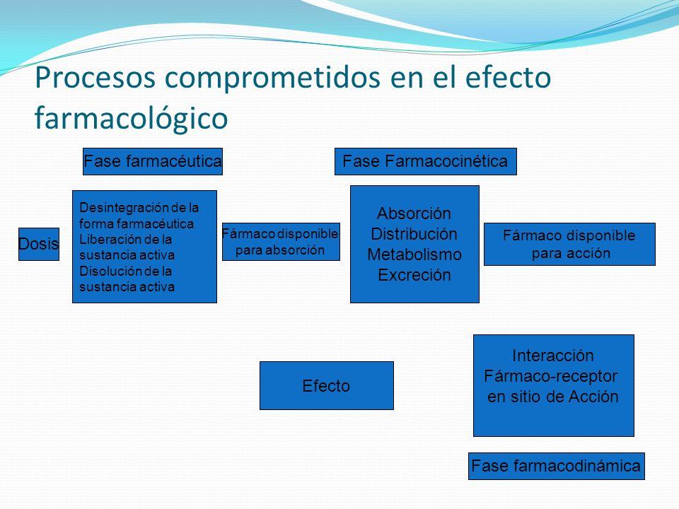 Procesos comprometidos en el efecto farmacológico