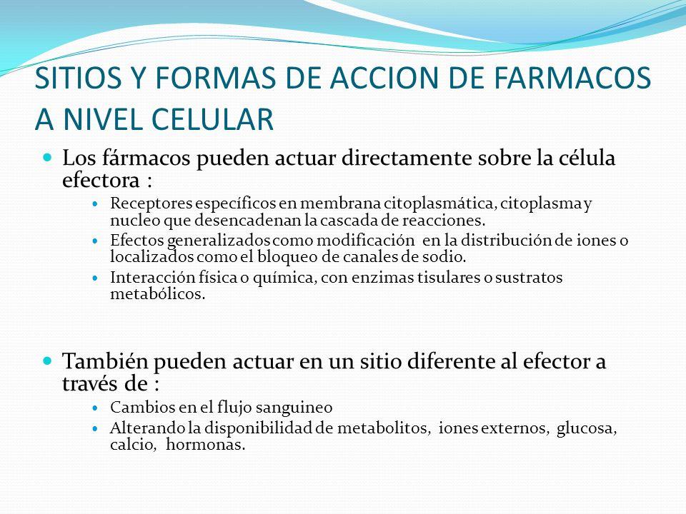 SITIOS Y FORMAS DE ACCION DE FARMACOS A NIVEL CELULAR