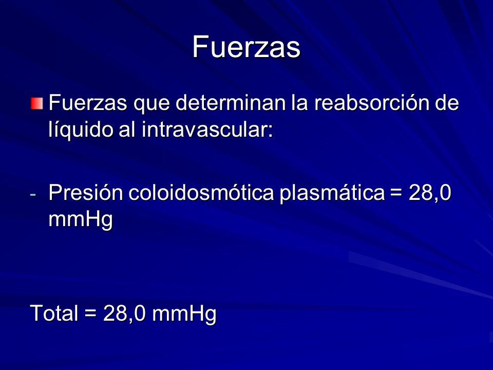 Fuerzas Fuerzas que determinan la reabsorción de líquido al intravascular: Presión coloidosmótica plasmática = 28,0 mmHg.