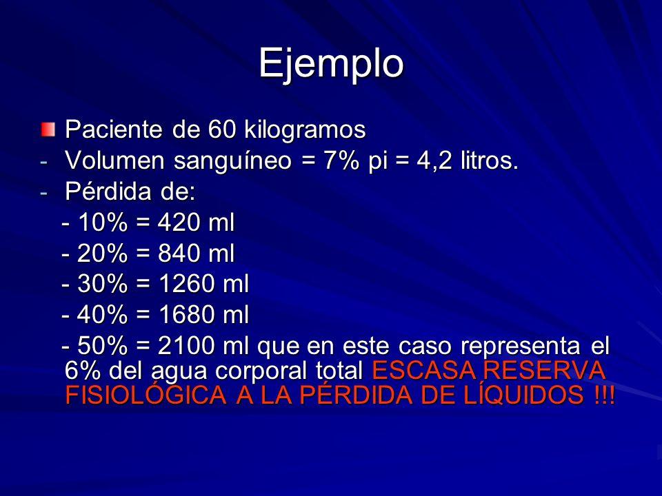 Ejemplo Paciente de 60 kilogramos