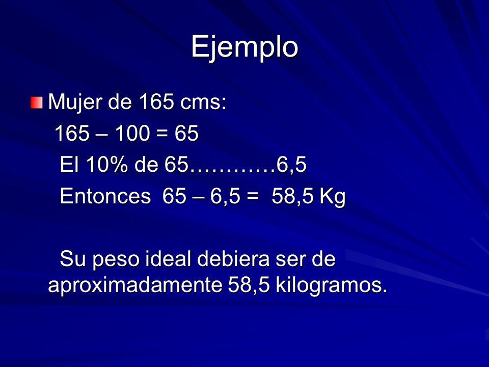 Ejemplo Mujer de 165 cms: 165 – 100 = 65 El 10% de 65…………6,5