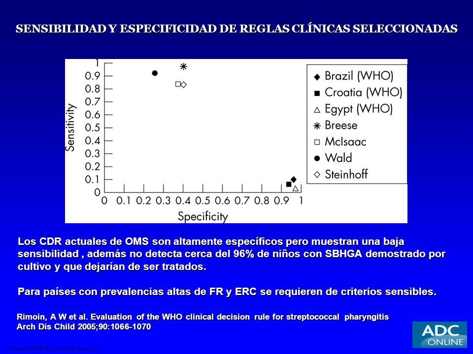 SENSIBILIDAD Y ESPECIFICIDAD DE REGLAS CLÍNICAS SELECCIONADAS