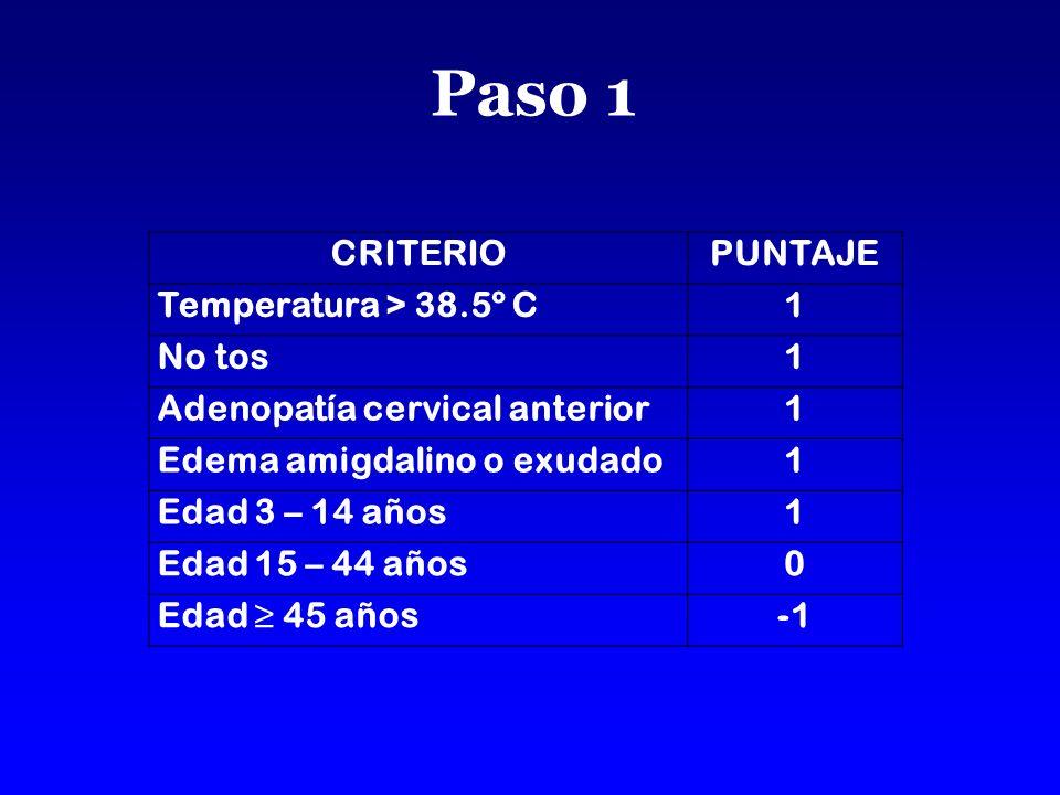 Paso 1 CRITERIO PUNTAJE Temperatura > 38.5º C 1 No tos