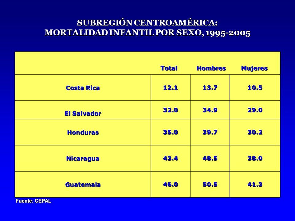SUBREGIÓN CENTROAMÉRICA: MORTALIDAD INFANTIL POR SEXO, 1995-2005
