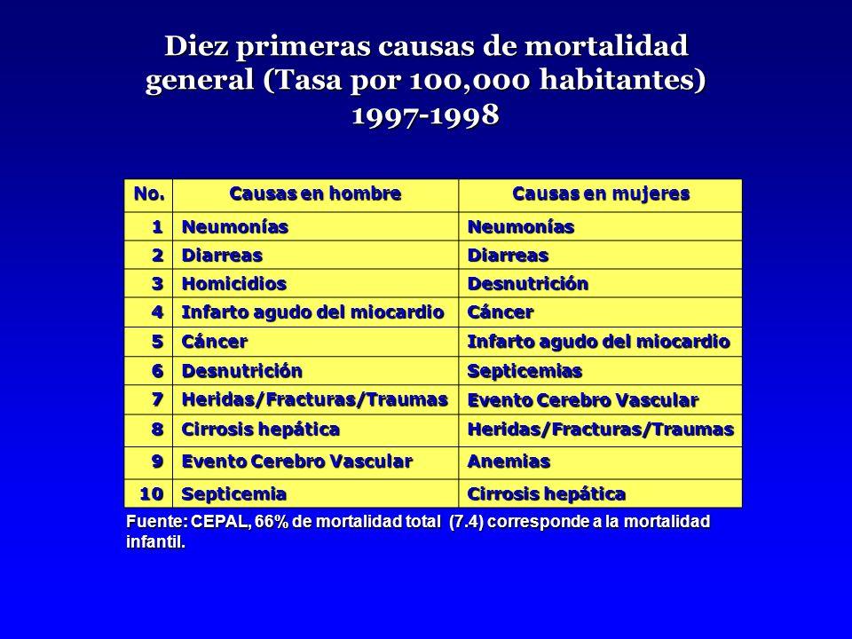 Diez primeras causas de mortalidad general (Tasa por 100,000 habitantes) 1997-1998