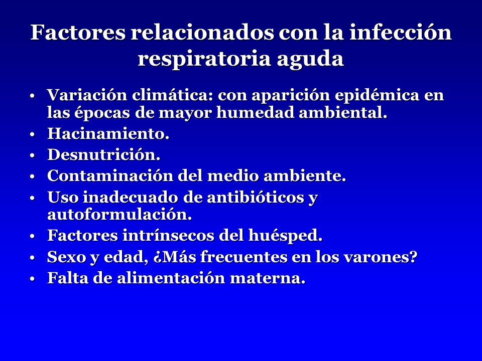 Factores relacionados con la infección respiratoria aguda