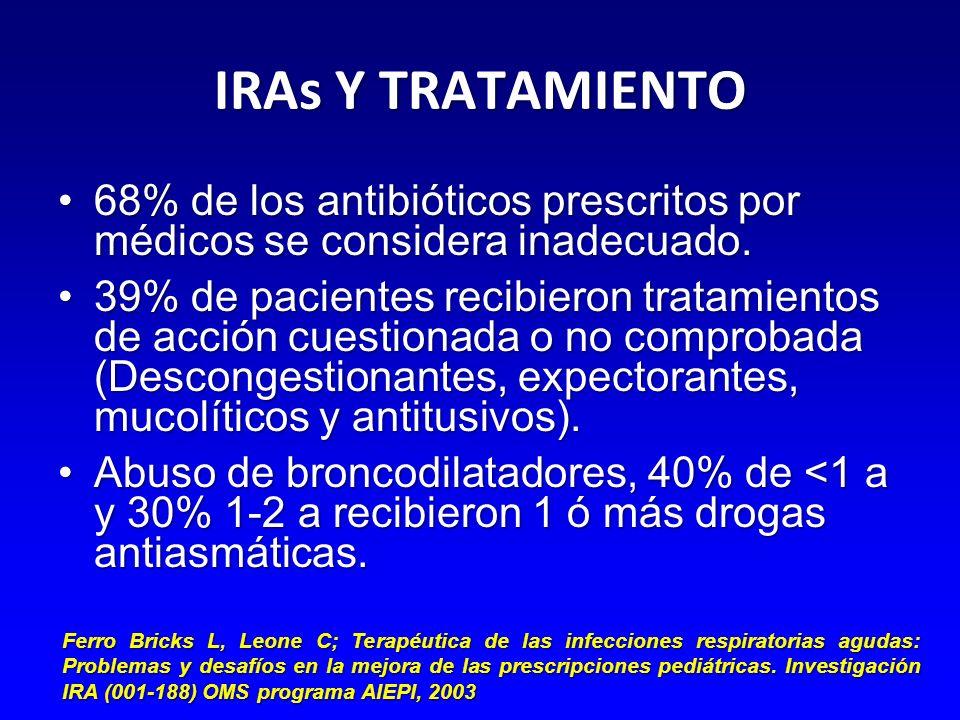 IRAs Y TRATAMIENTO 68% de los antibióticos prescritos por médicos se considera inadecuado.