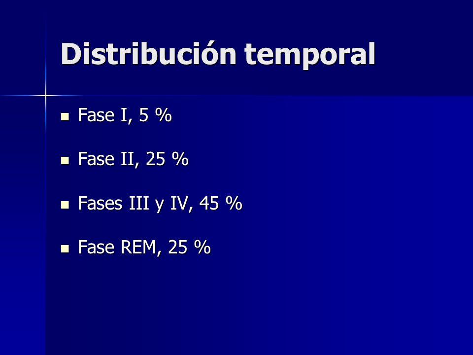 Distribución temporal