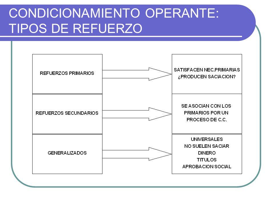CONDICIONAMIENTO OPERANTE: TIPOS DE REFUERZO