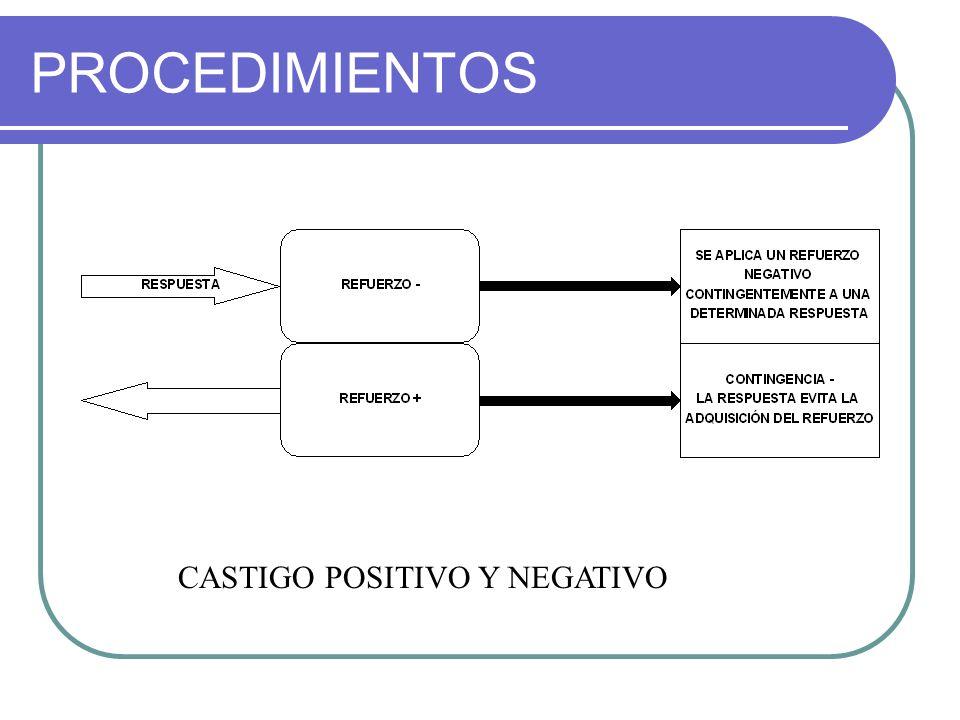 PROCEDIMIENTOS CASTIGO POSITIVO Y NEGATIVO