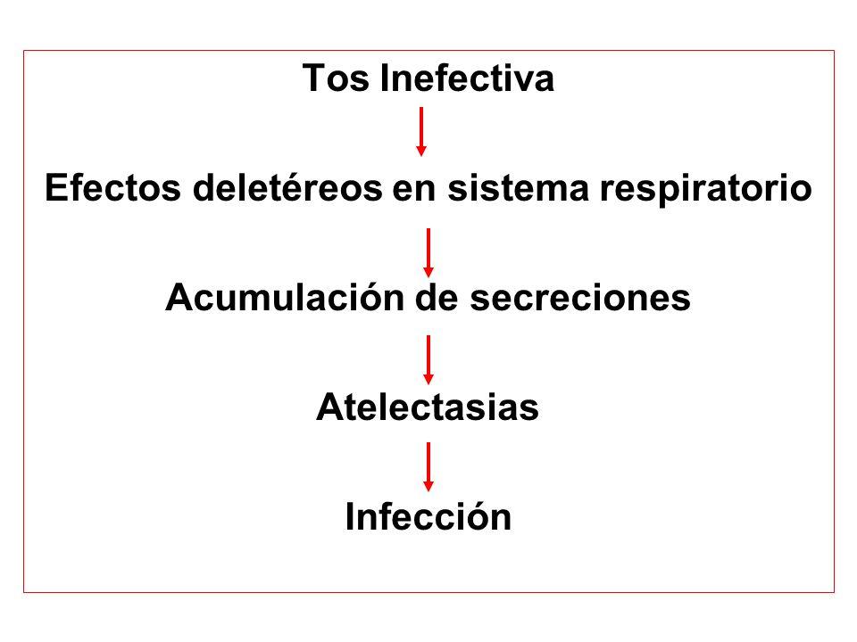 Efectos deletéreos en sistema respiratorio Acumulación de secreciones