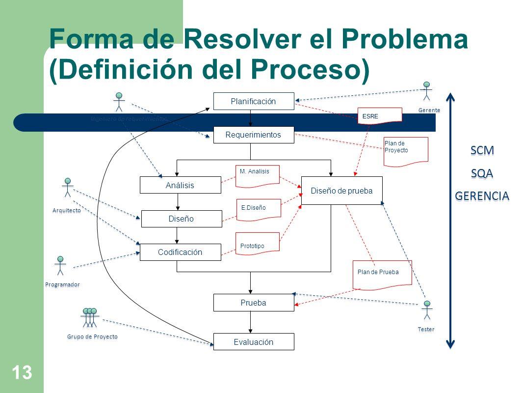 Forma de Resolver el Problema (Definición del Proceso)