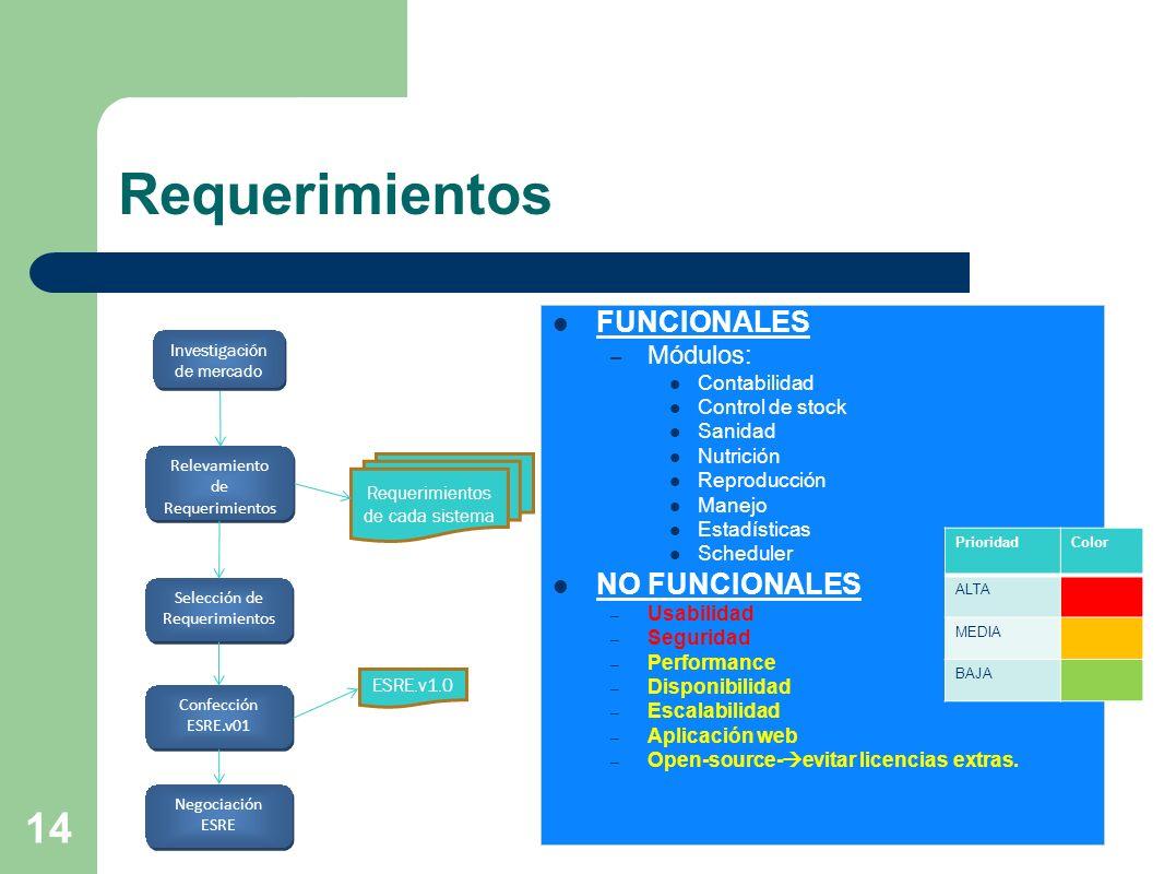 Requerimientos FUNCIONALES NO FUNCIONALES Módulos: Contabilidad