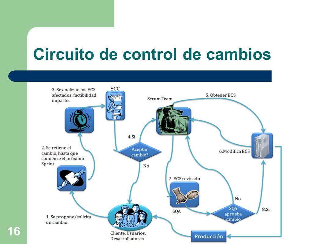 Circuito de control de cambios