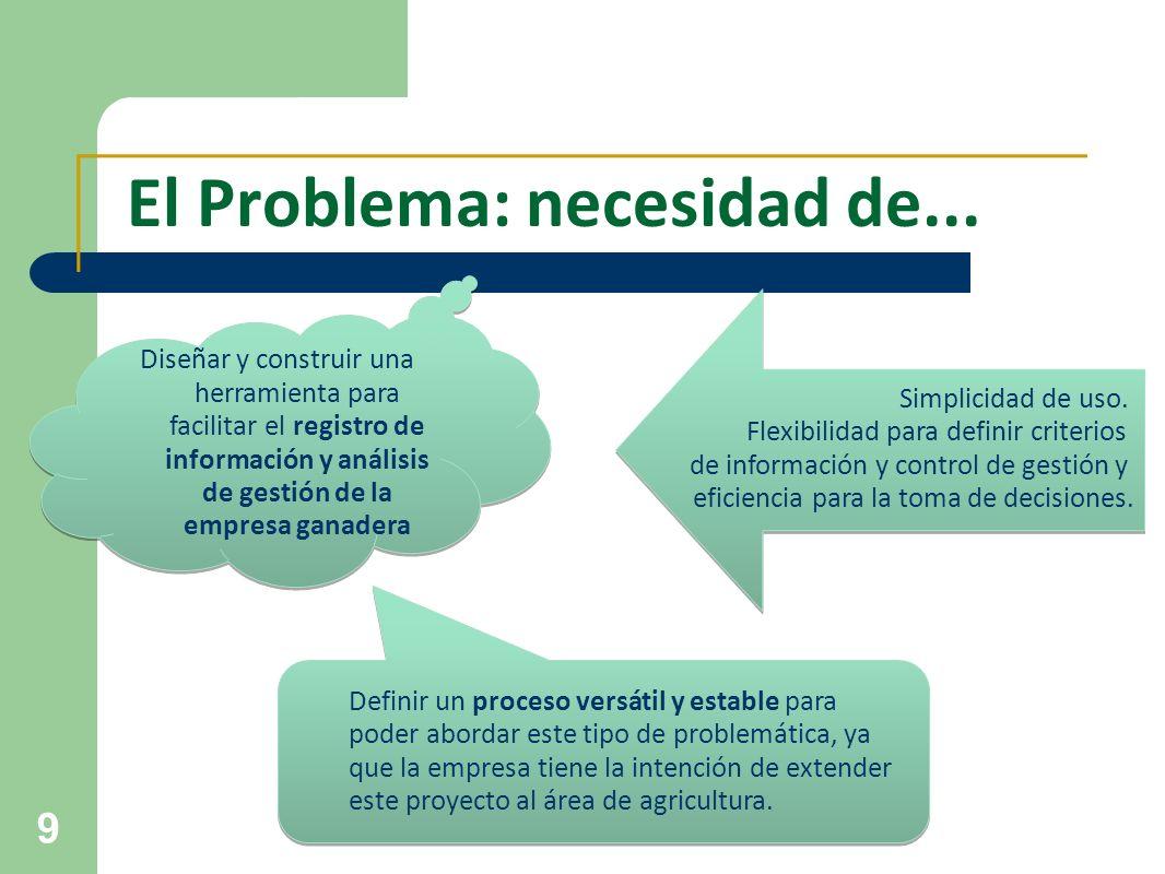 El Problema: necesidad de...