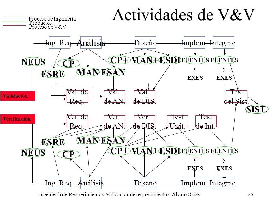 Actividades de V&V Análisis ESRE CP+ CP NEUS ESAN MAN ESDI MAN+ SIST.