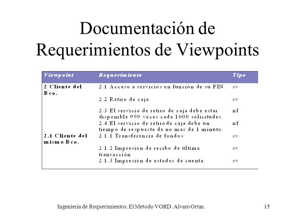 Documentación de Requerimientos de Viewpoints