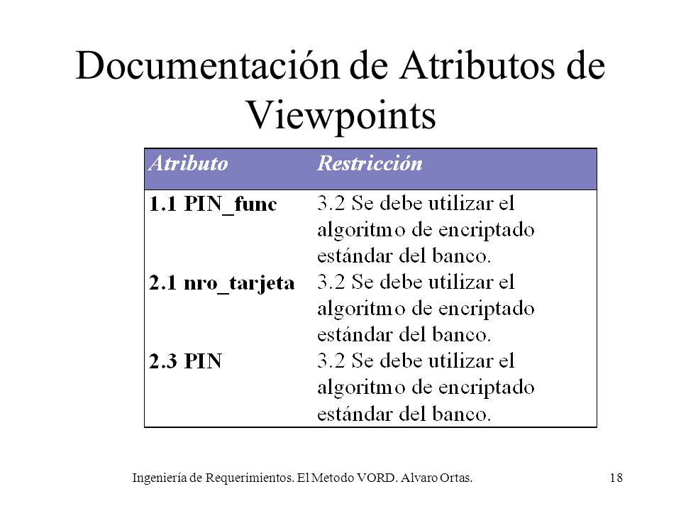 Documentación de Atributos de Viewpoints