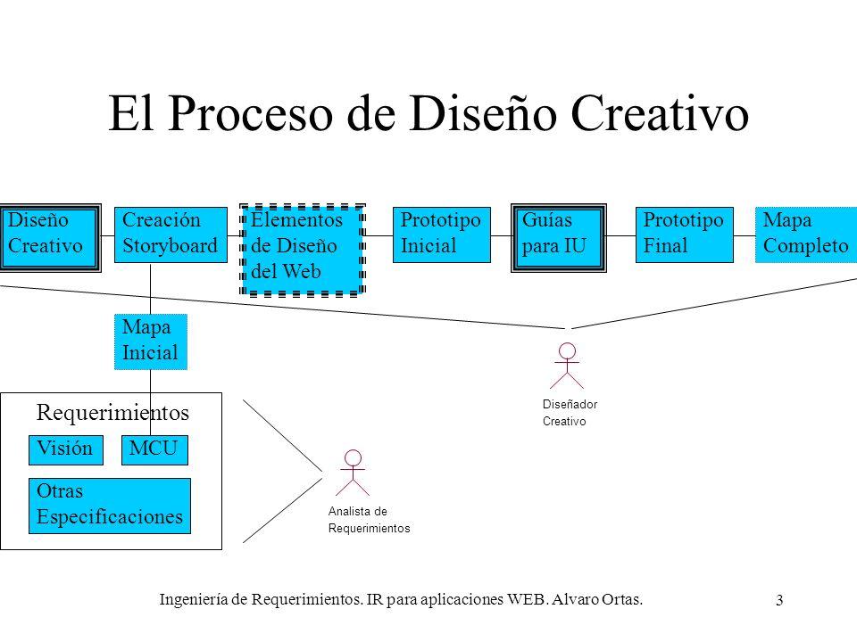 El Proceso de Diseño Creativo