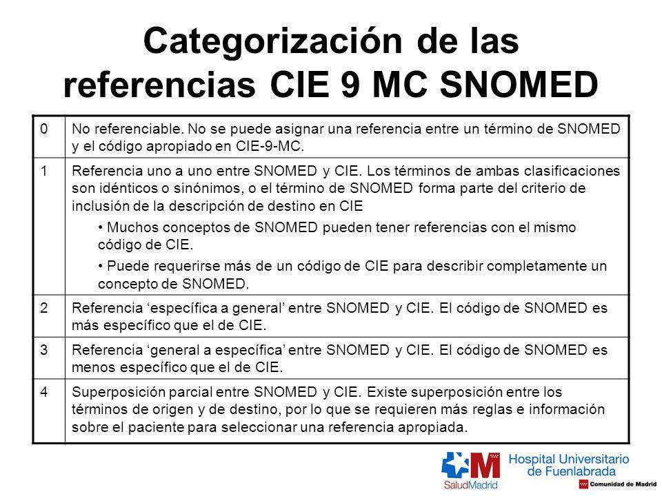 Categorización de las referencias CIE 9 MC SNOMED