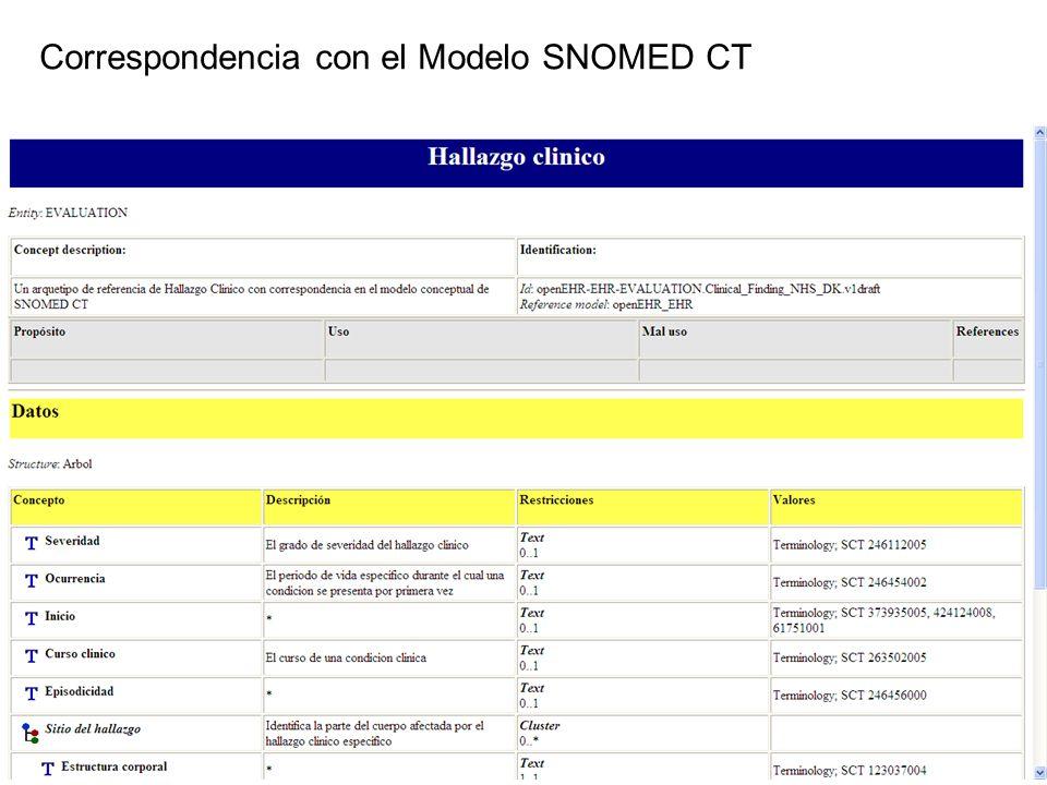 Correspondencia con el Modelo SNOMED CT