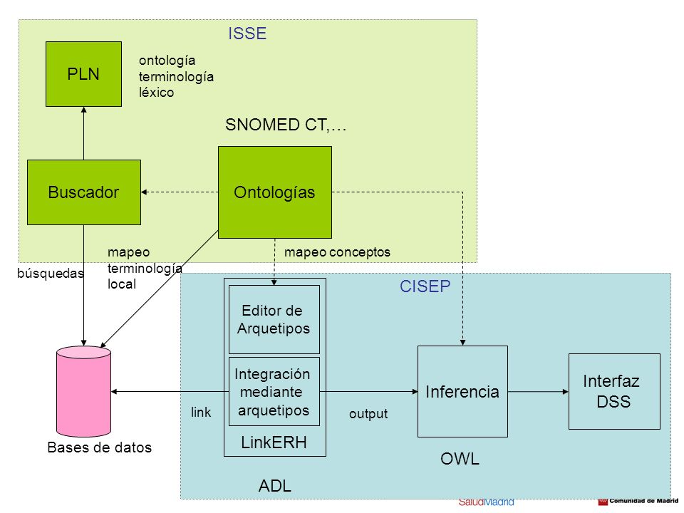 ISSE PLN SNOMED CT,… Ontologías Buscador CISEP LinkERH Inferencia