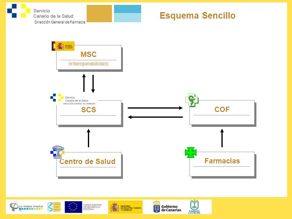 Esquema Sencillo MSC SCS COF Centro de Salud Farmacias