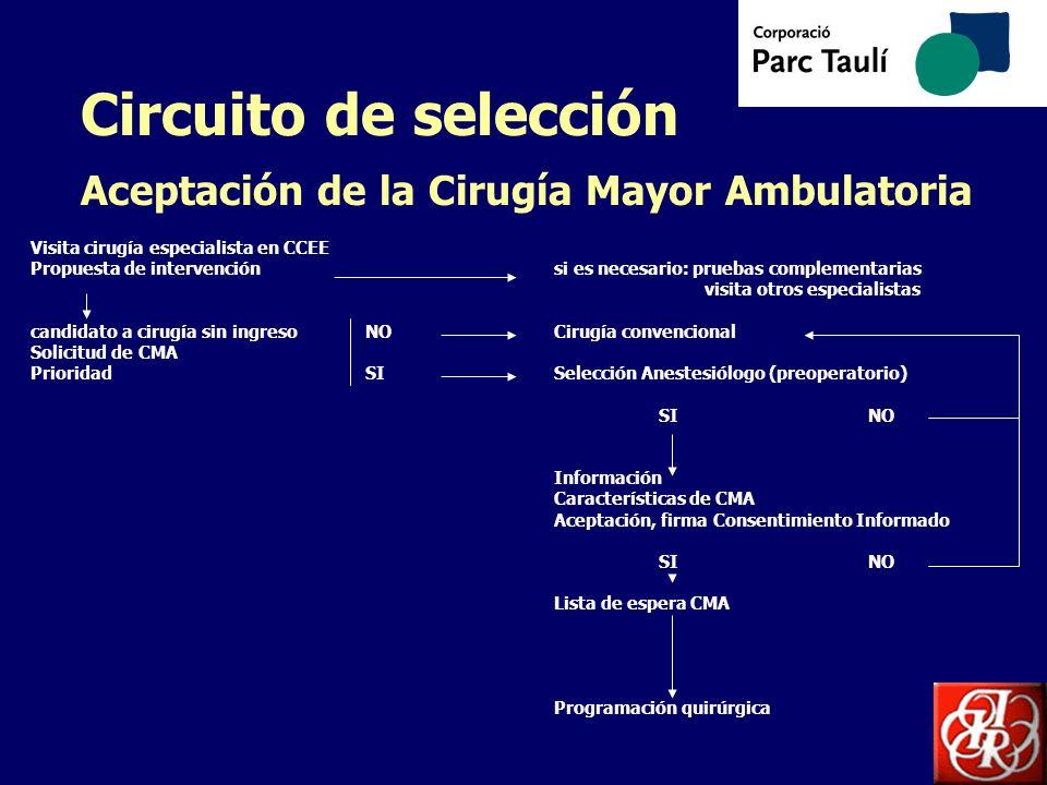 Circuito de selección Aceptación de la Cirugía Mayor Ambulatoria