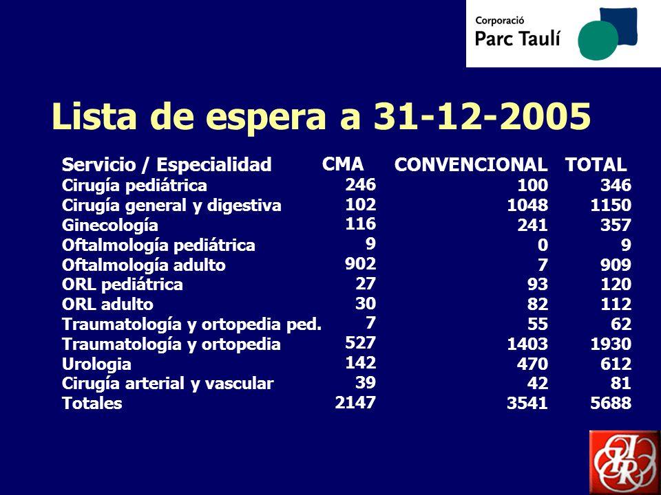 Lista de espera a 31-12-2005 CMA Servicio / Especialidad CONVENCIONAL