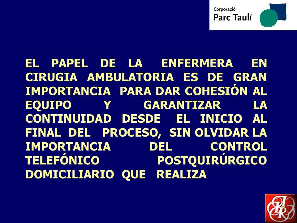 EL PAPEL DE LA ENFERMERA EN CIRUGIA AMBULATORIA ES DE GRAN IMPORTANCIA PARA DAR COHESIÓN AL EQUIPO Y GARANTIZAR LA CONTINUIDAD DESDE EL INICIO AL FINAL DEL PROCESO, SIN OLVIDAR LA IMPORTANCIA DEL CONTROL TELEFÓNICO POSTQUIRÚRGICO DOMICILIARIO QUE REALIZA