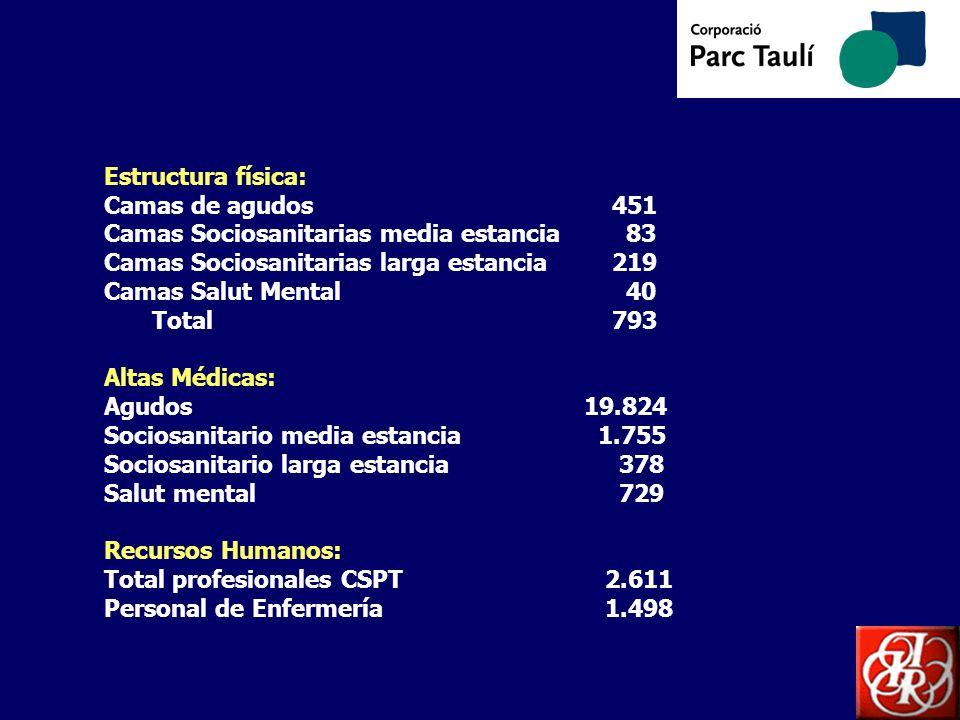 Estructura física: Camas de agudos 451. Camas Sociosanitarias media estancia 83. Camas Sociosanitarias larga estancia 219.