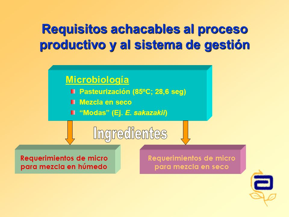 Requisitos achacables al proceso productivo y al sistema de gestión